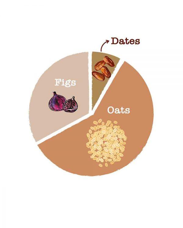 Oats Figs Date
