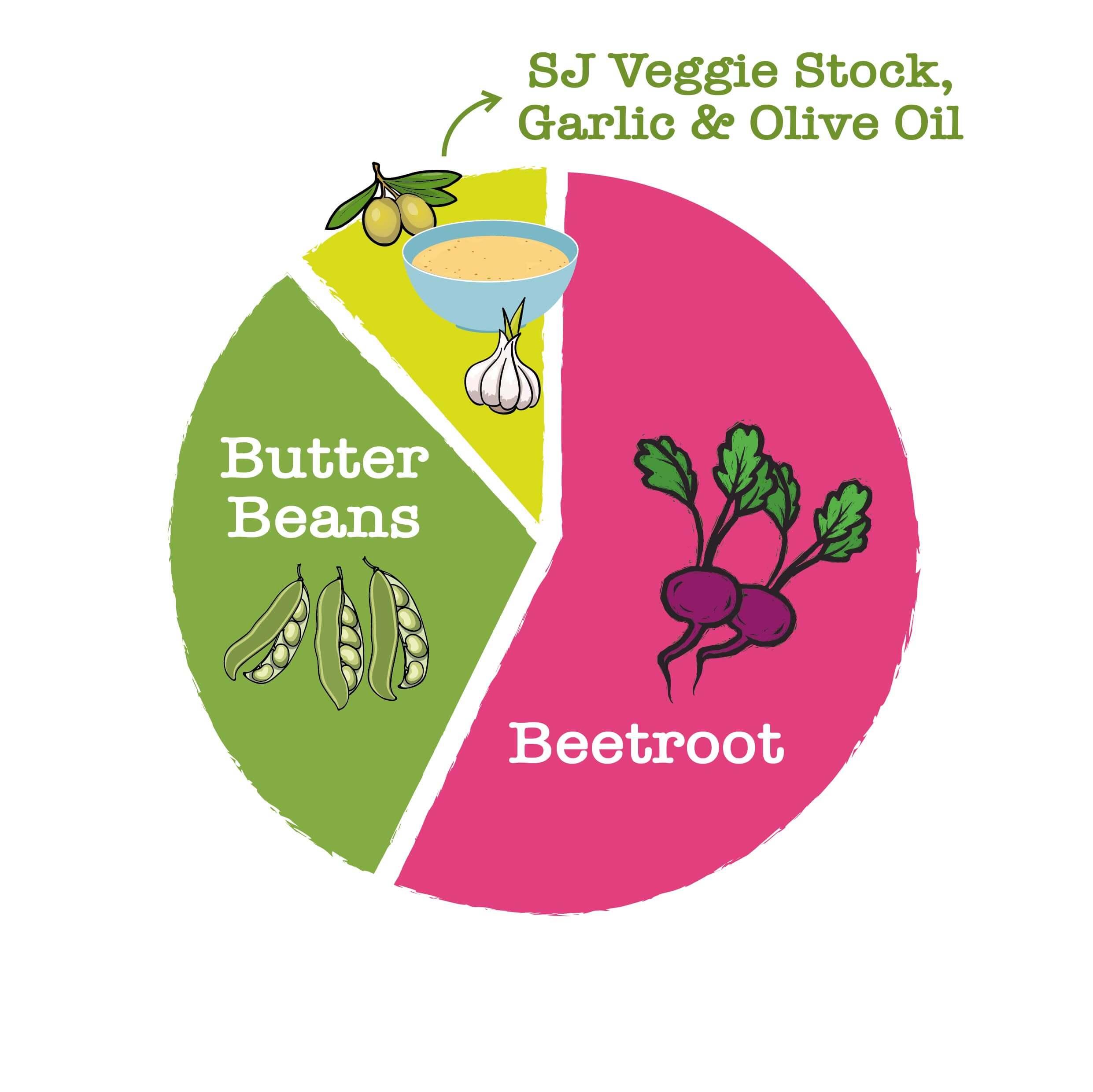 Butter Beans Beats