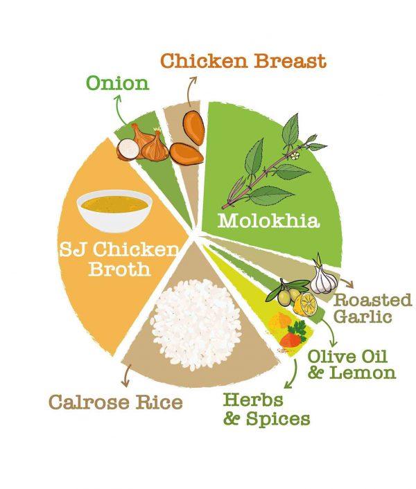Chicken Molokhia