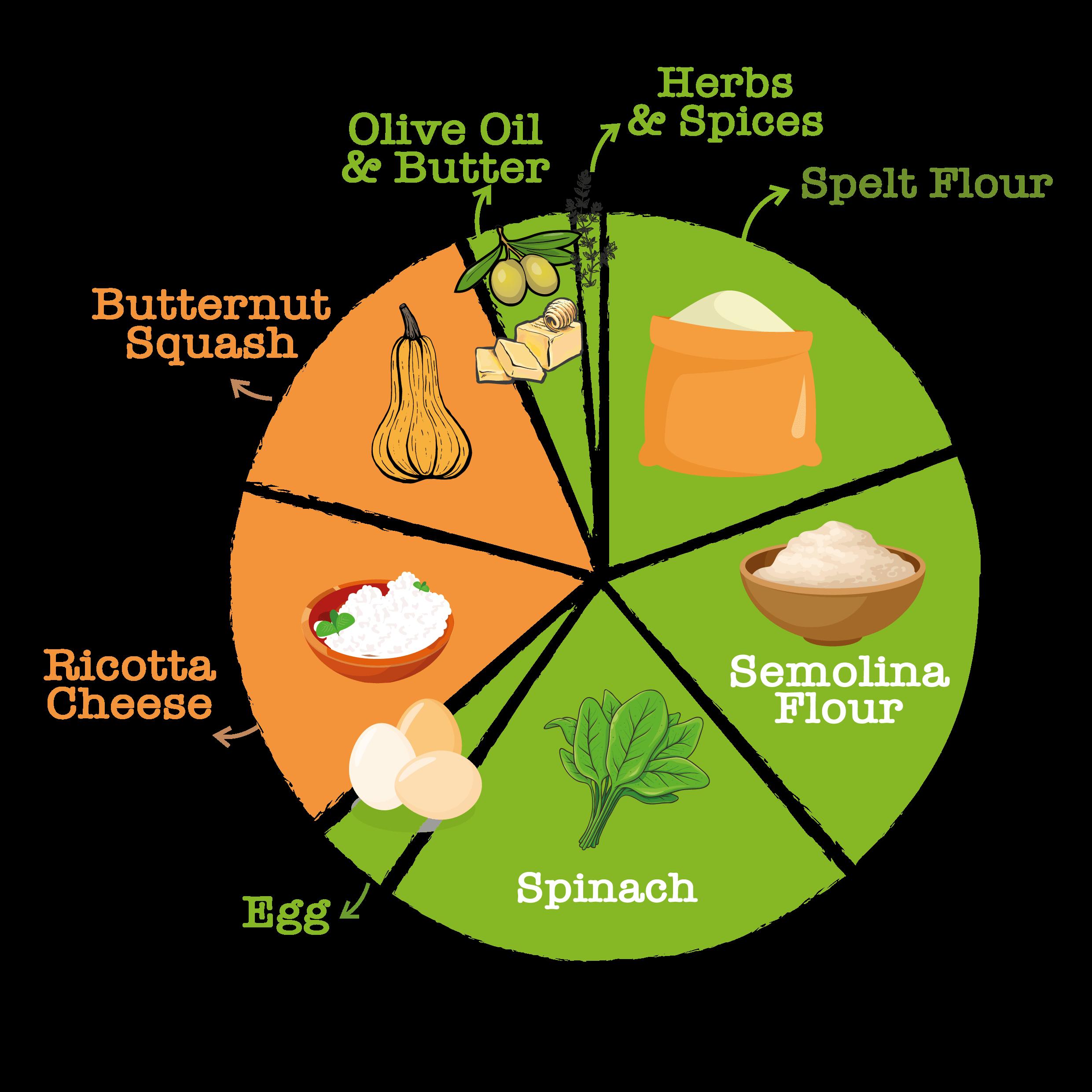 Spinach Butternut Ravioli
